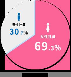 【社員男女比】